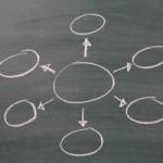 サイトマップって何?|ワードプレスの便利な機能